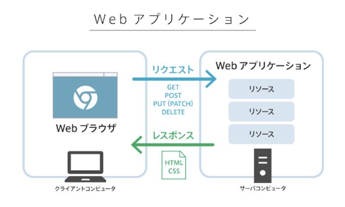 PHP/Laravelコース Webアプリ開発