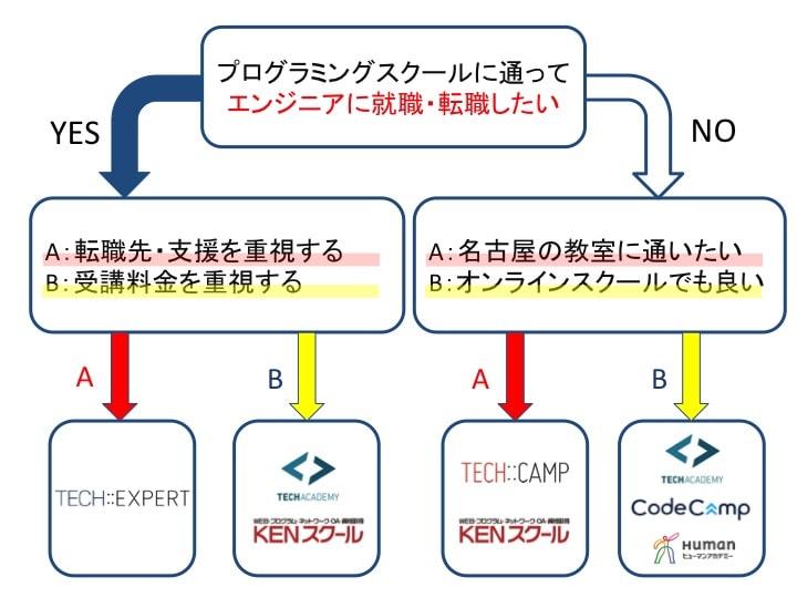 名古屋 プログラミングスクール フローチャート