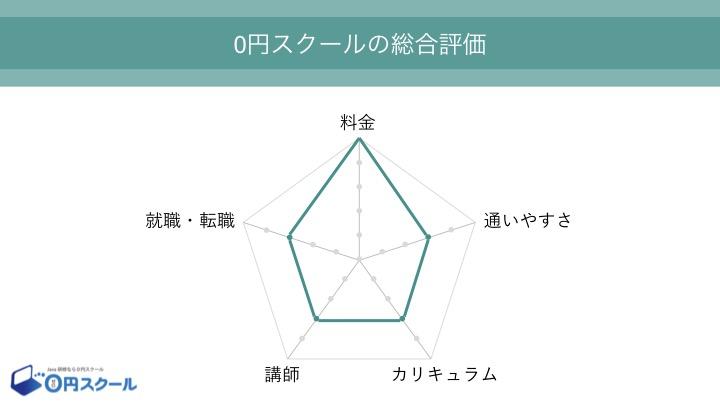 0円スクール 総合評価