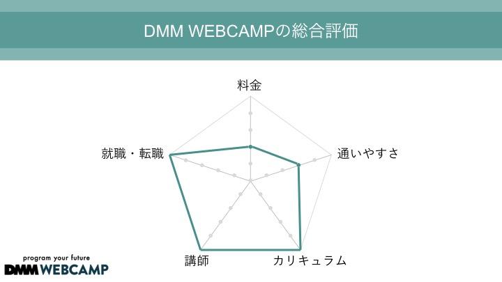 DMM WEBCAMP 総合評価