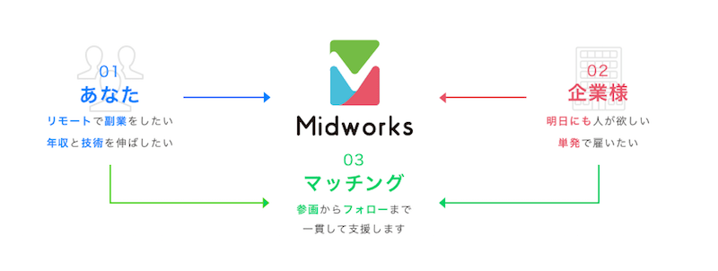 midworks 評価