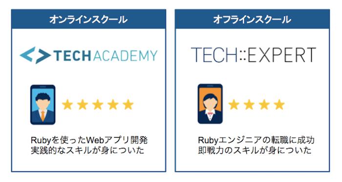 Rubyスクールのおすすめ2社比較
