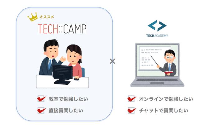 テックキャンプは教室で学びたい人におすすめ