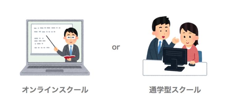 名古屋のプログラミングスクール 場所を確認しよう