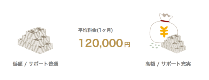 名古屋のプログラミングスクール 料金