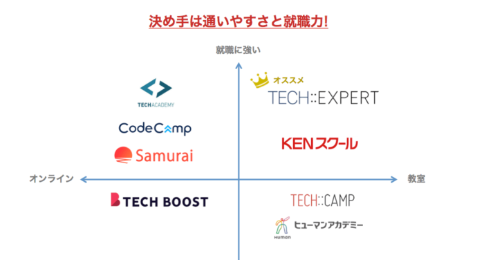 名古屋のプログラミングスクール の選び方