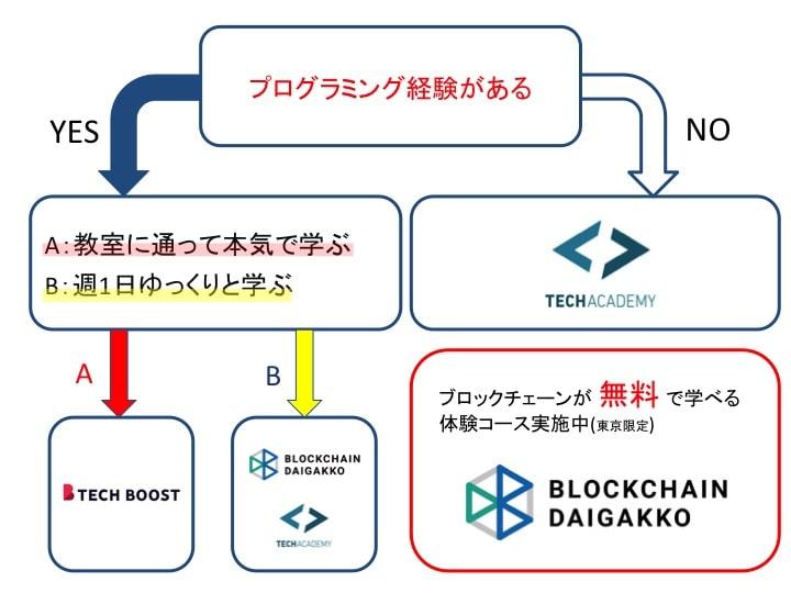 ブロックチェーン プログラミングスクール