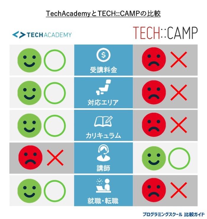 テックアカデミー とテックキャンプの比較表