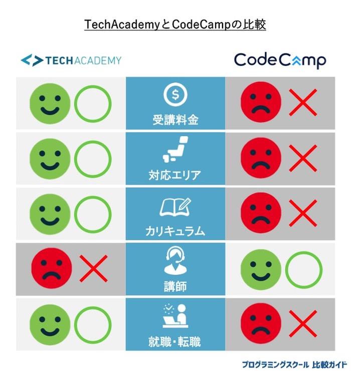 テックアカデミー とコードキャンプの比較表