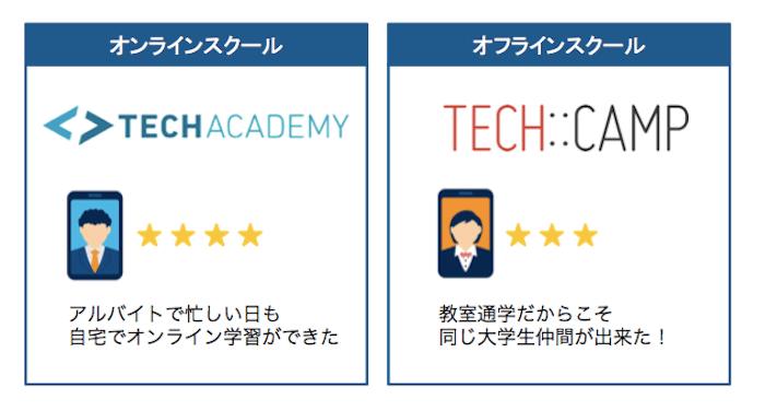 大学生におすすめのプログラミングスクール 2選
