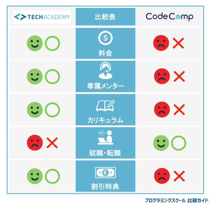 テックアカデミーとコードキャンプの比較表