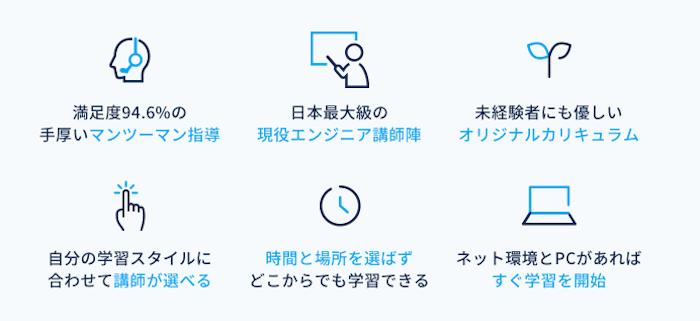 CodeCampオンライン完結