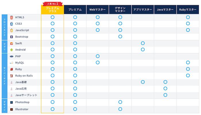 CodeCamp言語別コース紹介