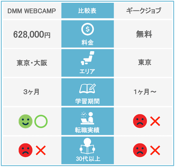 DMM WEBCAMP ギークジョブ 比較