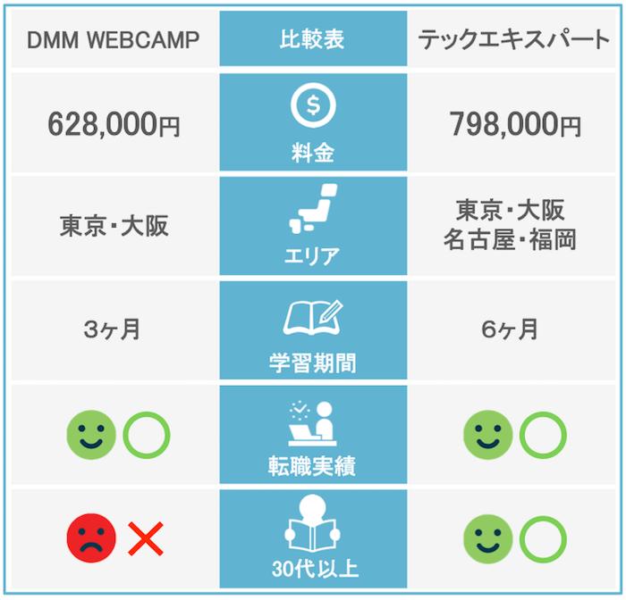 DMM WEBCAMPとテックエキスパート