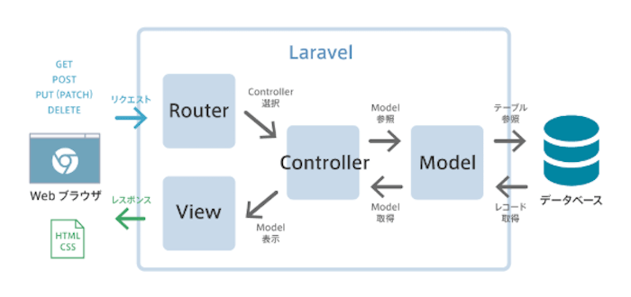 PHPフレームワーク