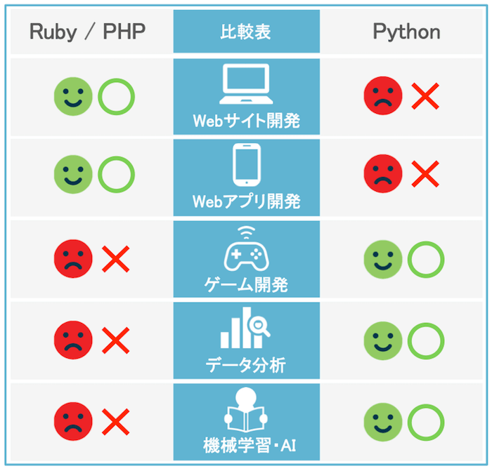 PythonとPHPとRuby比較