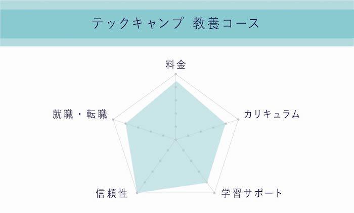 テックキャンプ 教養コース 評判