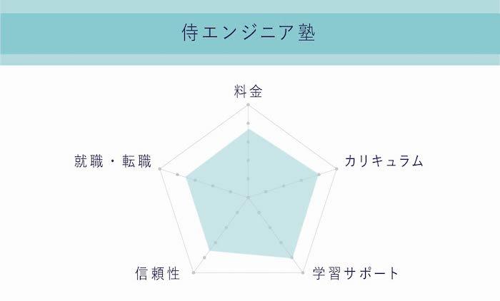 侍エンジニア塾 評判