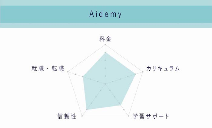 Aidemy 評判