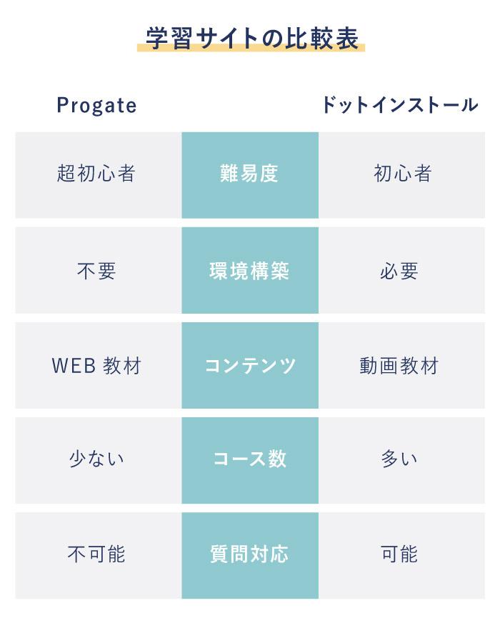 Progate ドットインストール 比較表