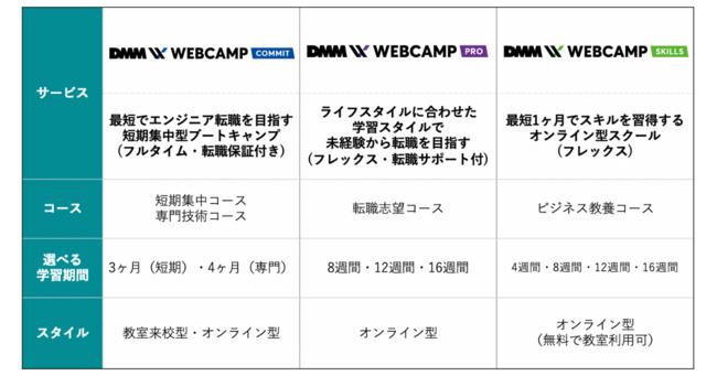DMM WEBCAMP 比較